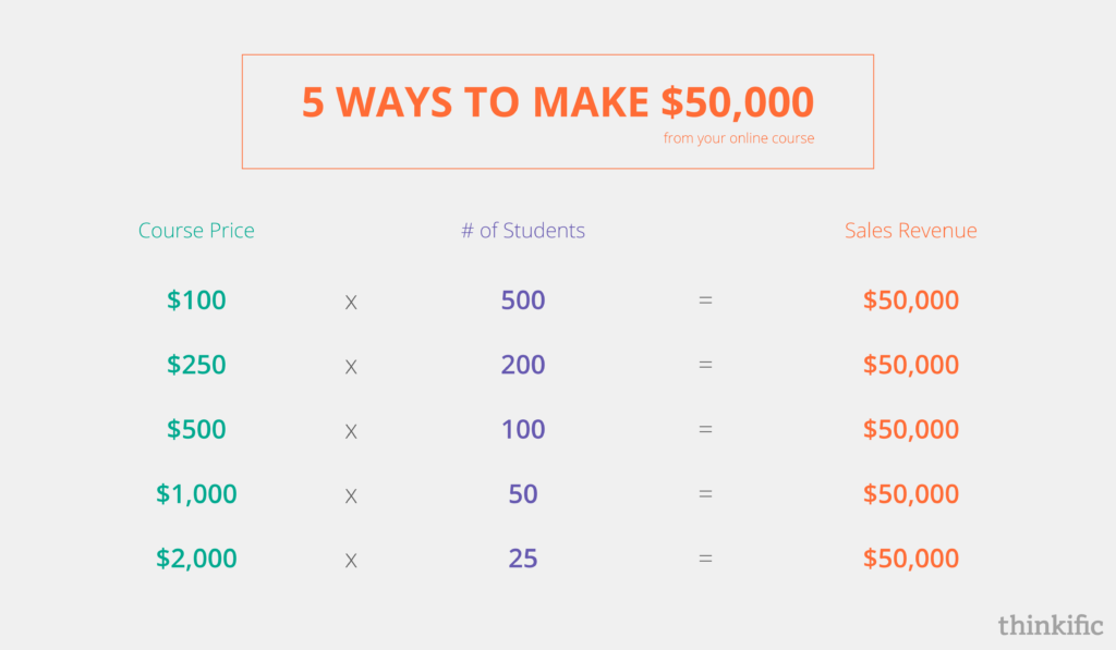 How to price your online course | Thinkific