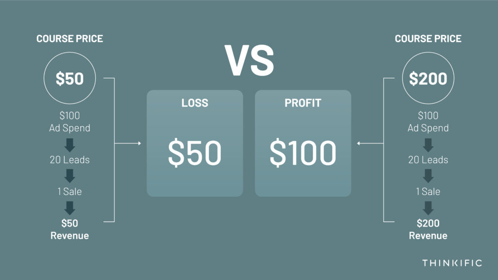 A chart showing the ROI of a high priced course vs a low priced course