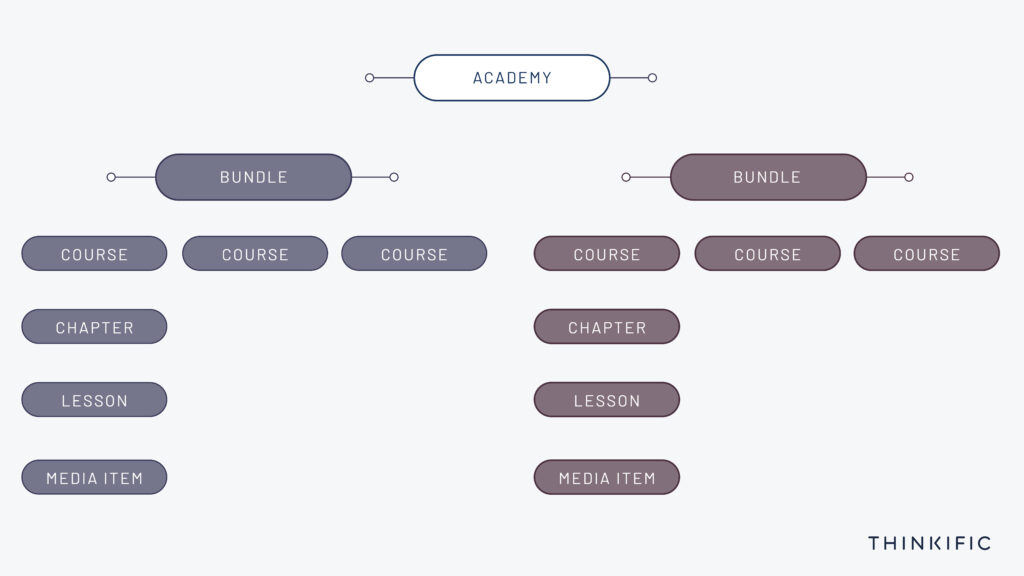 A diagram showing how you can structure online course bundles, individual courses, and lessons