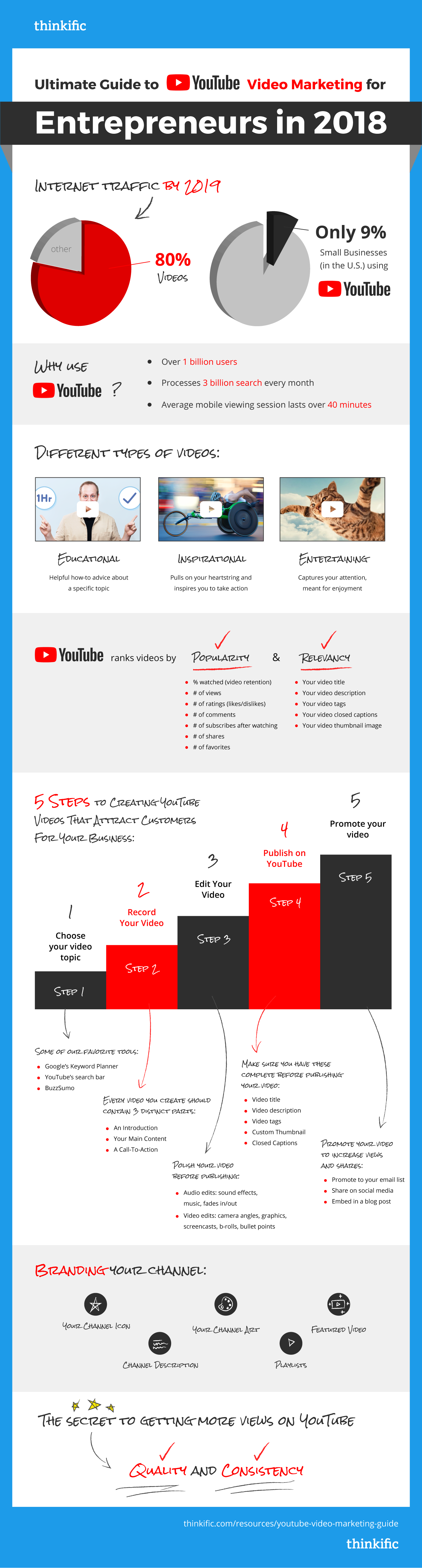 The Ultimate YouTube Video Marketing Guide for Entrepreneurs | How to get more views on YouTube