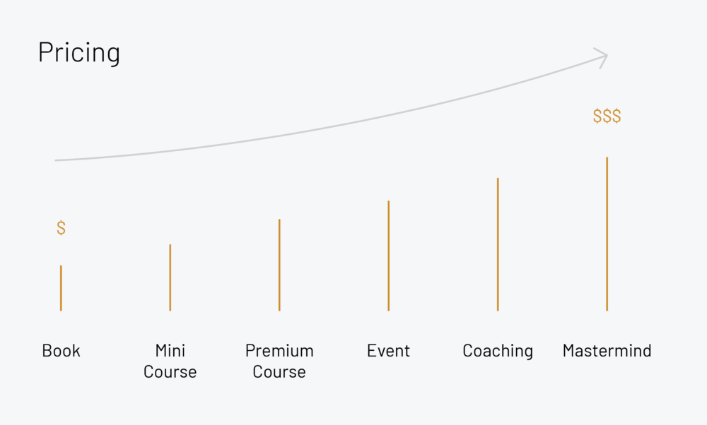 The Definitive Guide To Building a Business Around Your Expertise | Thinkific Online Course Platform