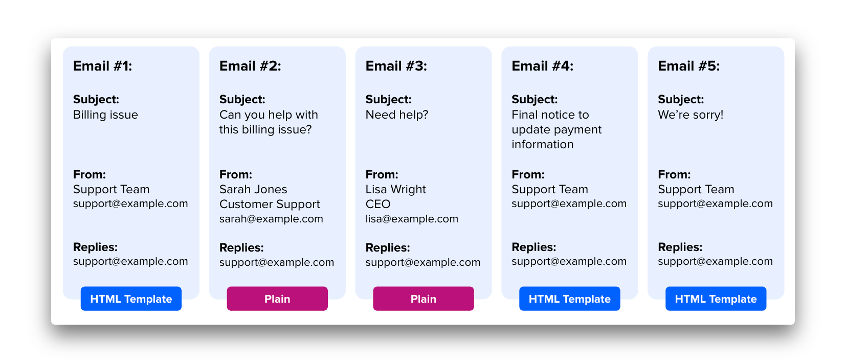 Transactional email-example-Dunning