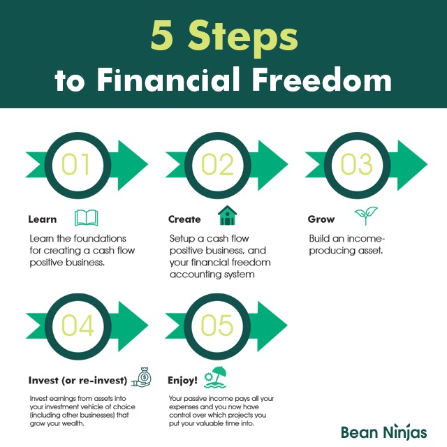 5 Steps_to-financial-freedom