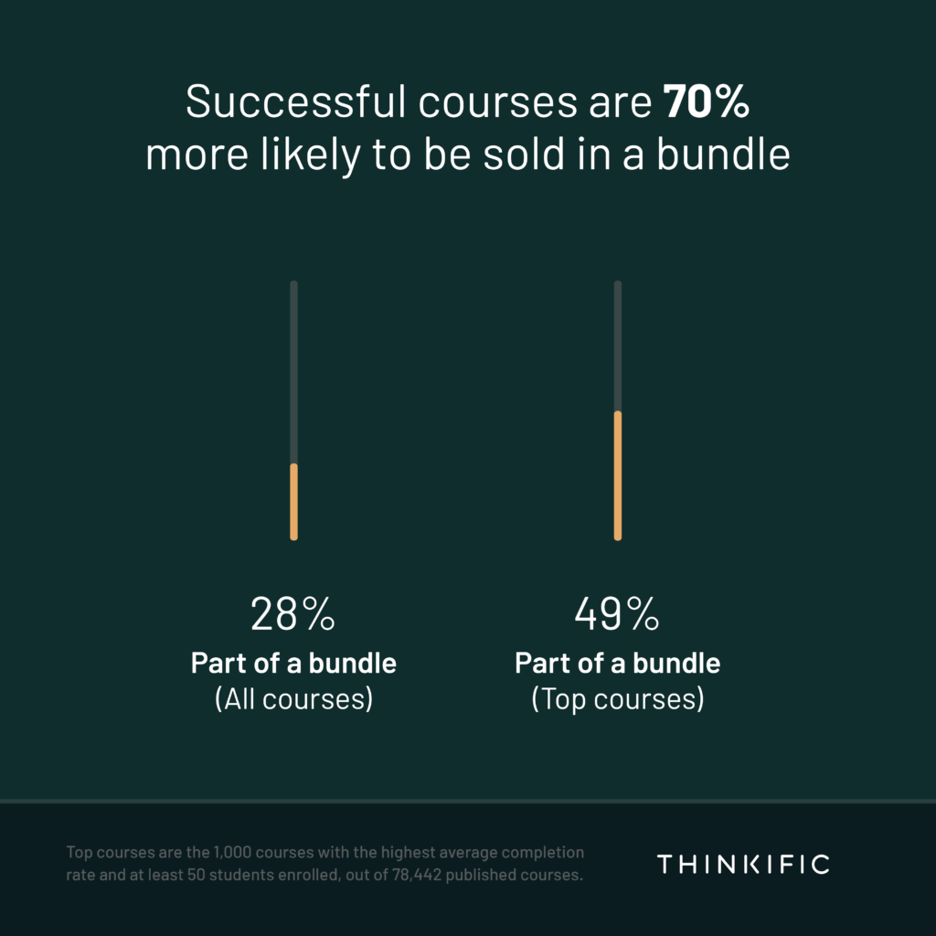 Graph representing that successful courses are 70% more likely to be sold in a bundle