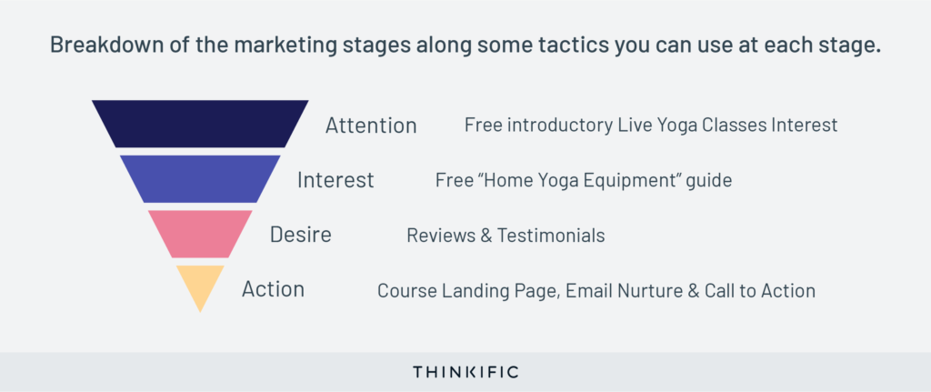 Breakdown of marketing stages along with some tactics you can use at each stage