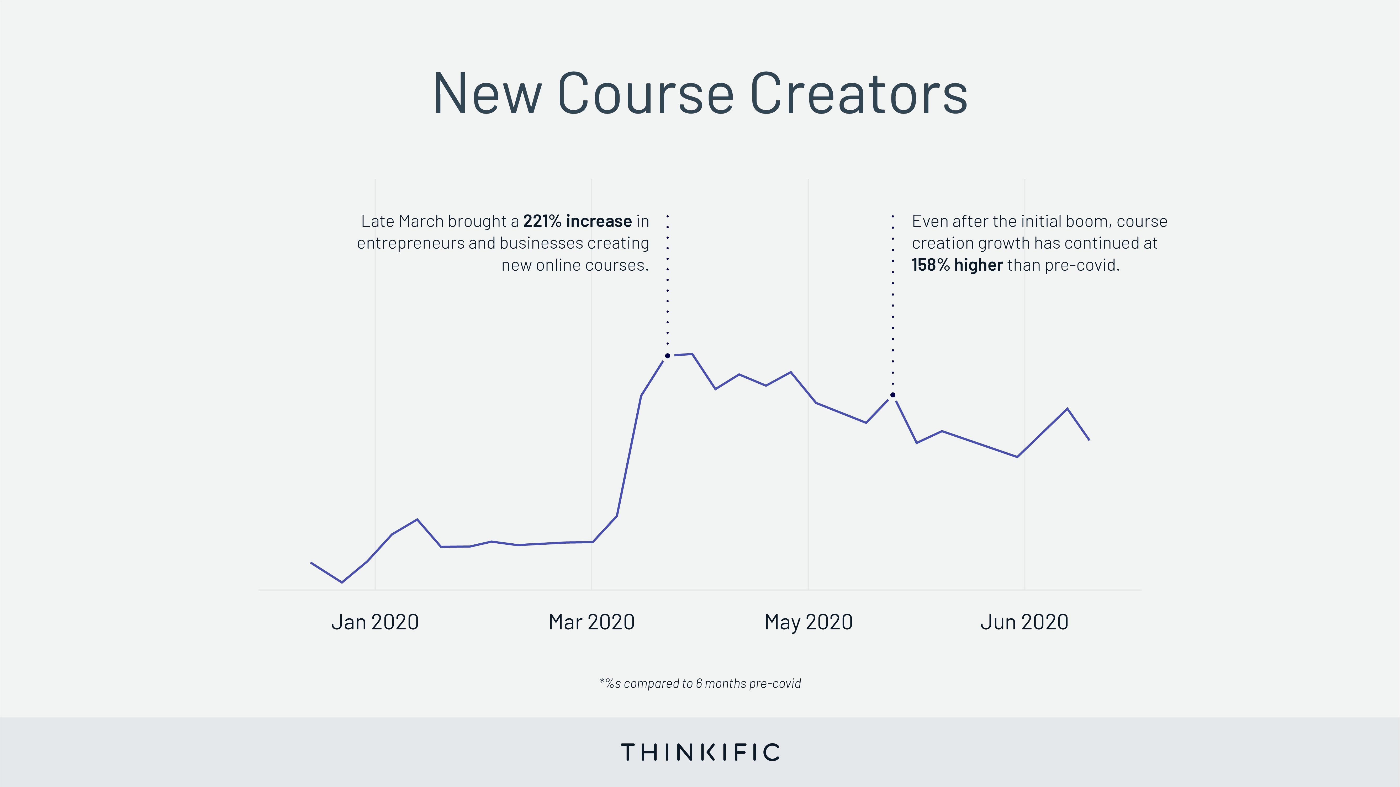 covid new course creators