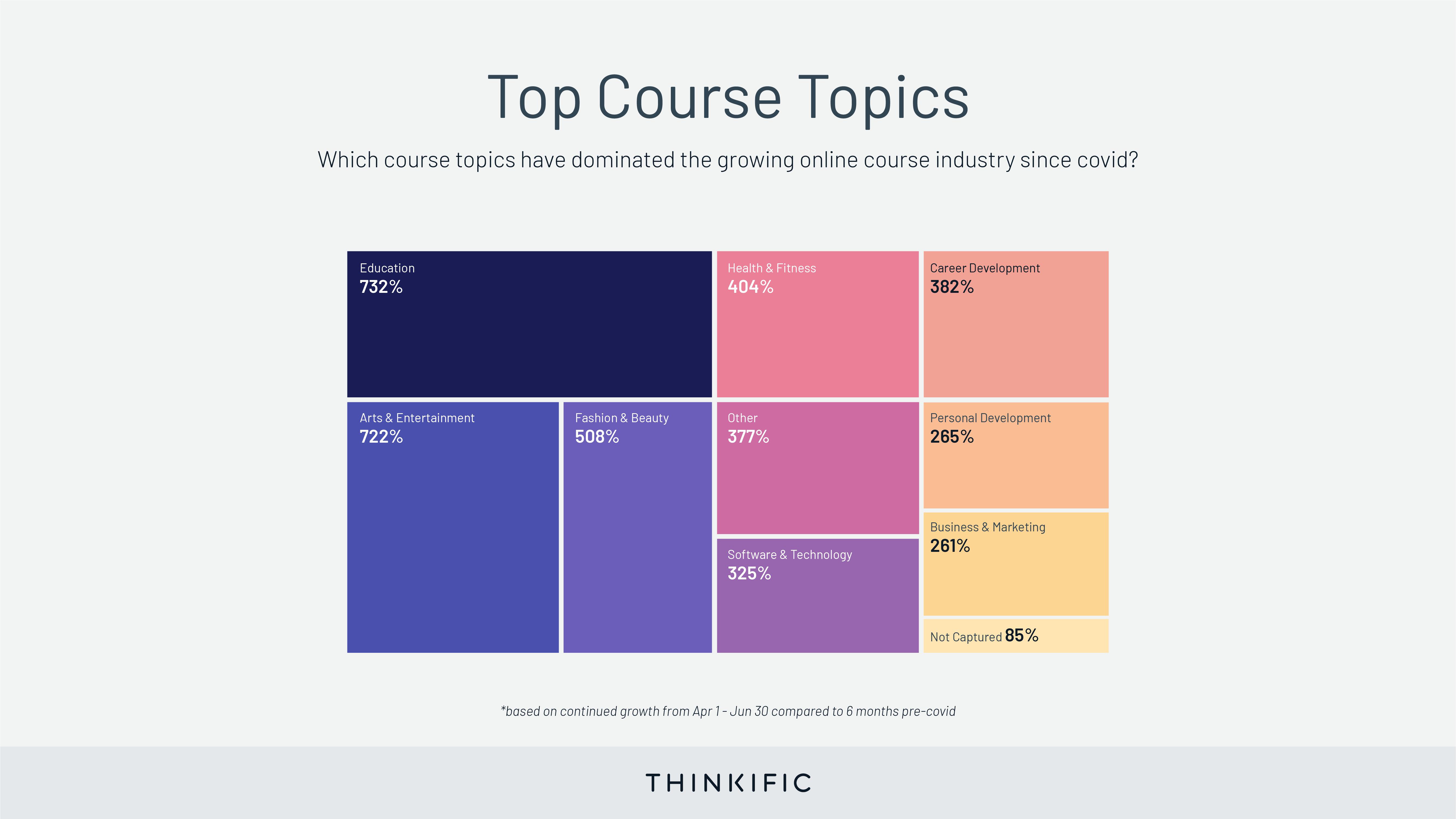 covid top course topics