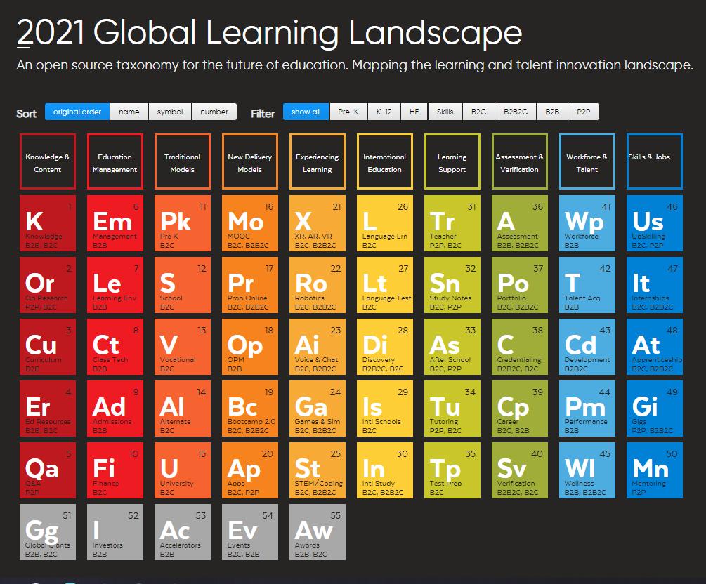 2021 Global Learning Landscape