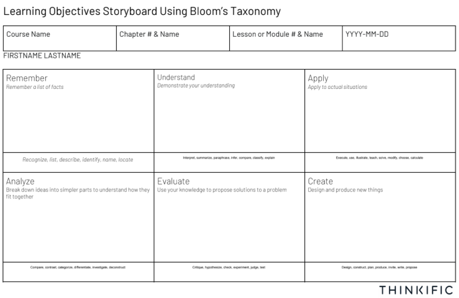 Example of a storyboard using Bloom's Taxonomy to help design learning objective for your course, video, or lesson.