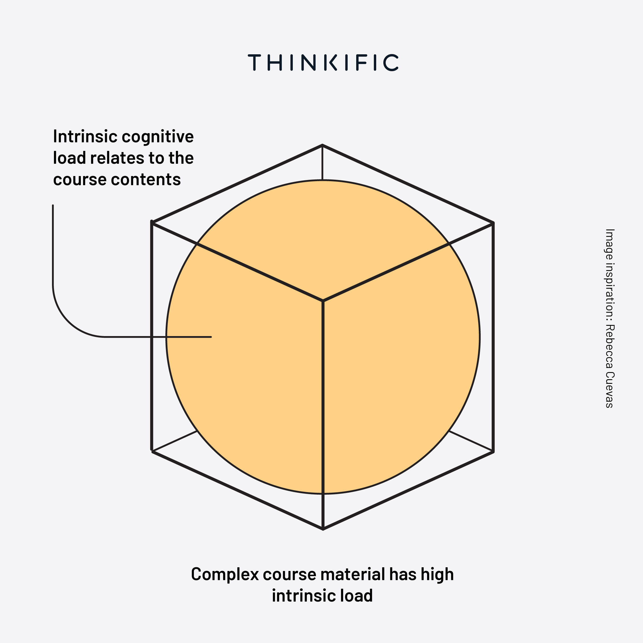 Intrinsic Cognitive load infographic