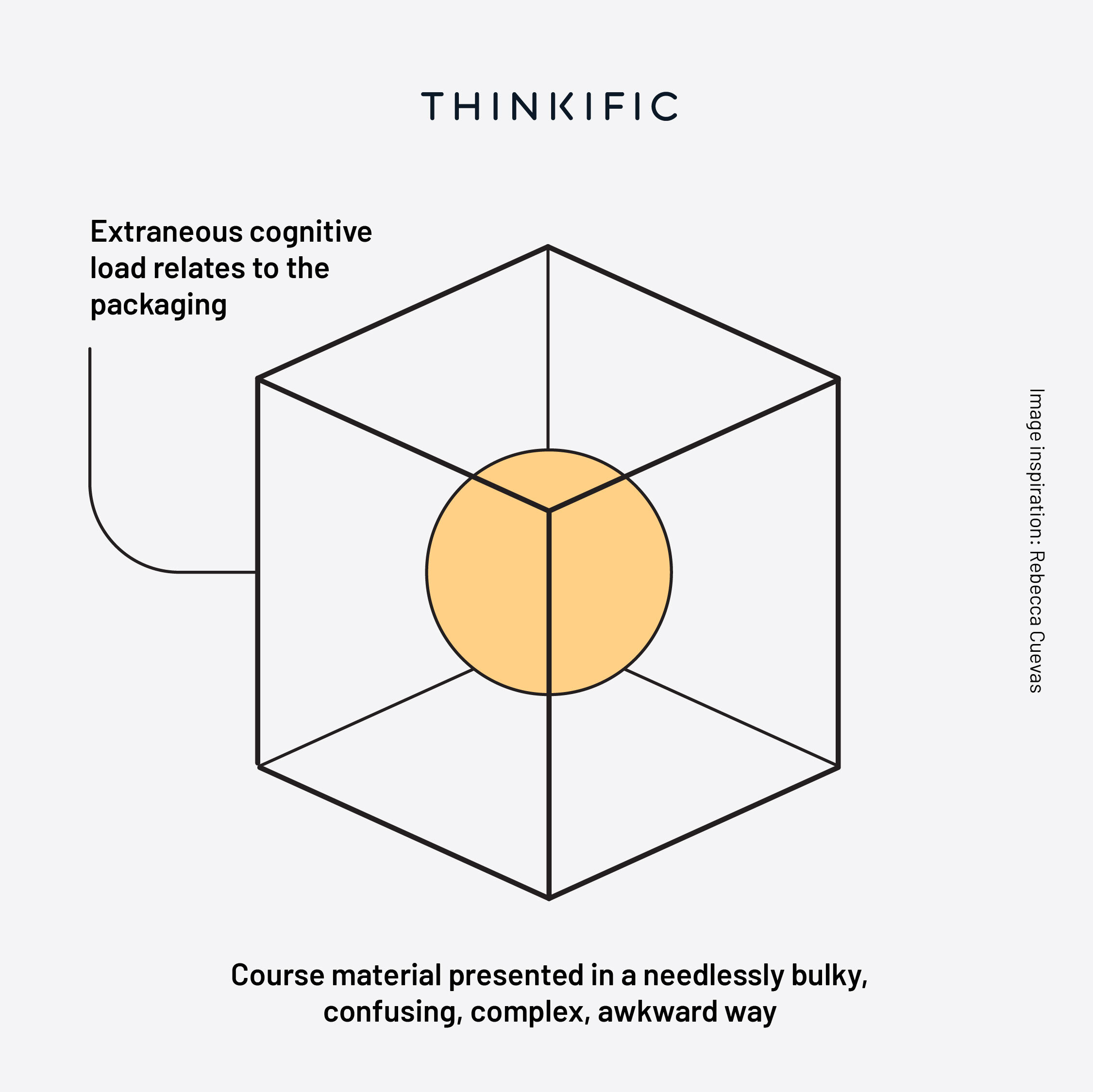 Extraneous Cognitive load infographic