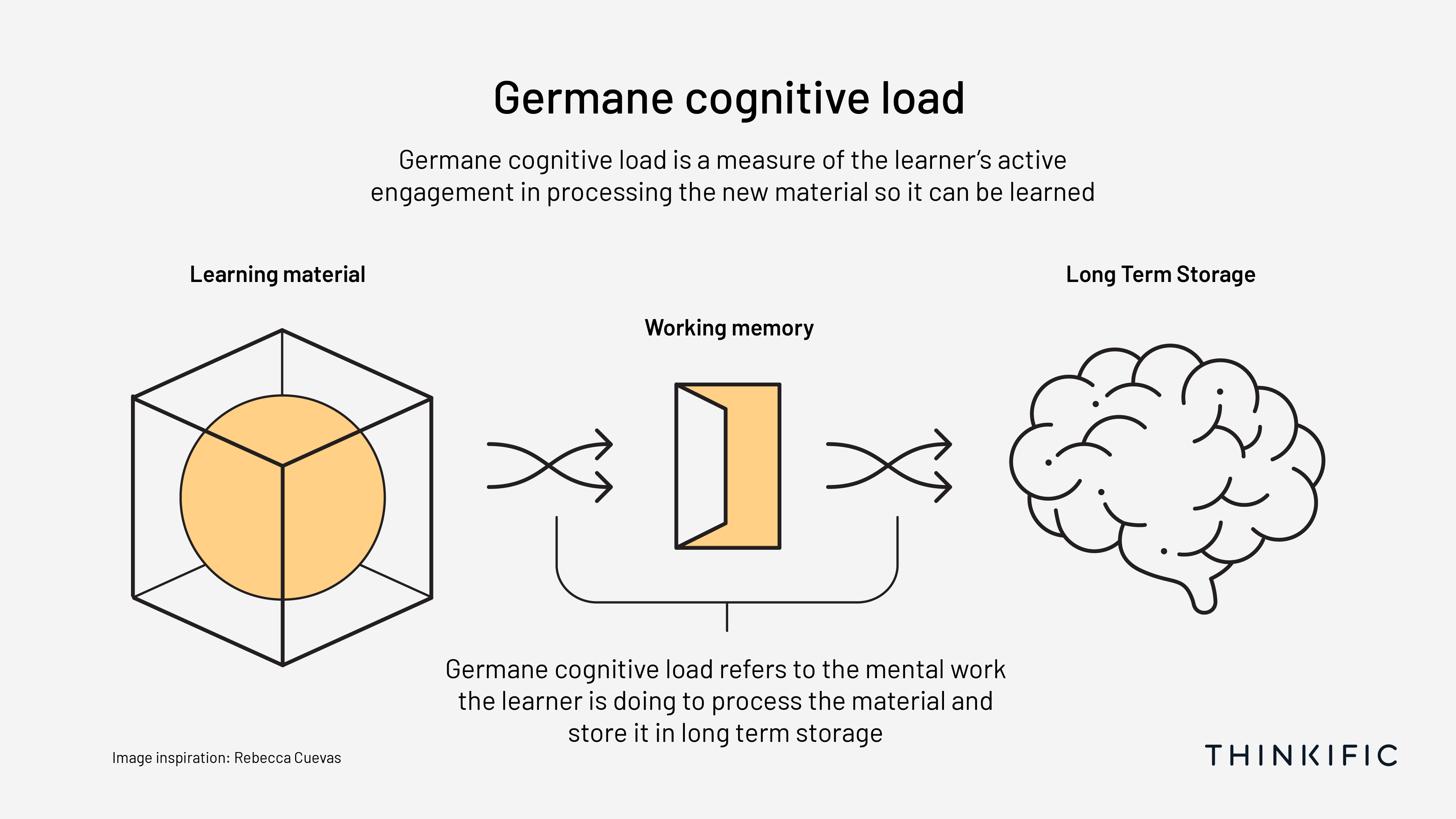 Diagram depicting the mental work the learner is doing to process the material and store it in long term memory