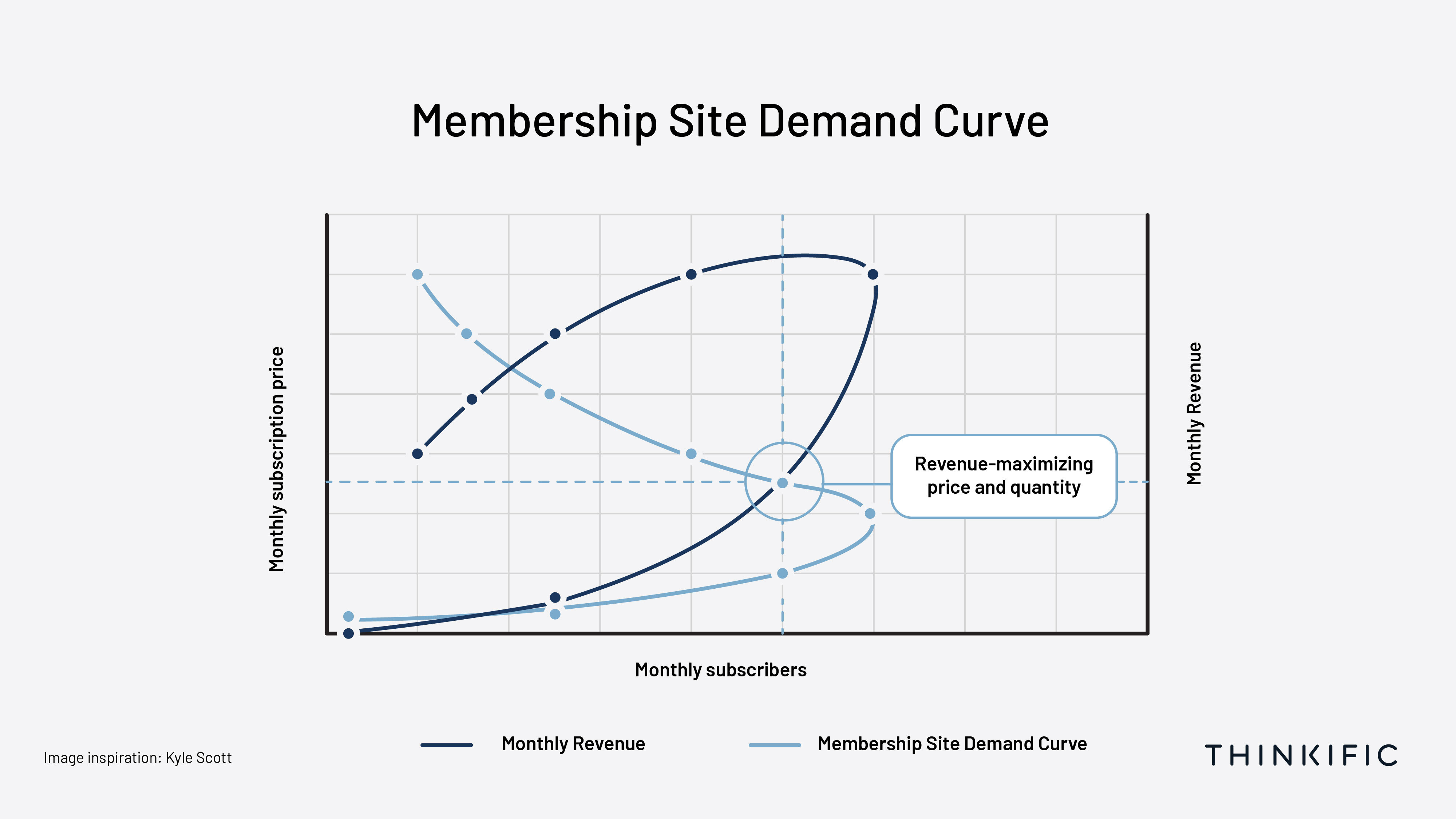visual representation of the revenue-maximizing price using the above demand curve