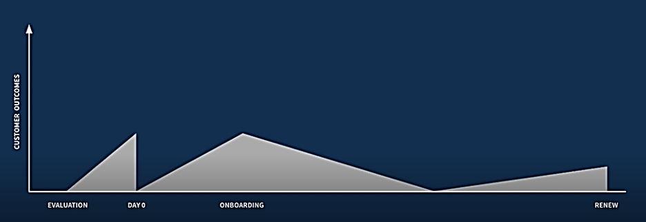 Image: graph showing peaks and valleys across the milestones of: evaluation, day 0, onboarding, and renew