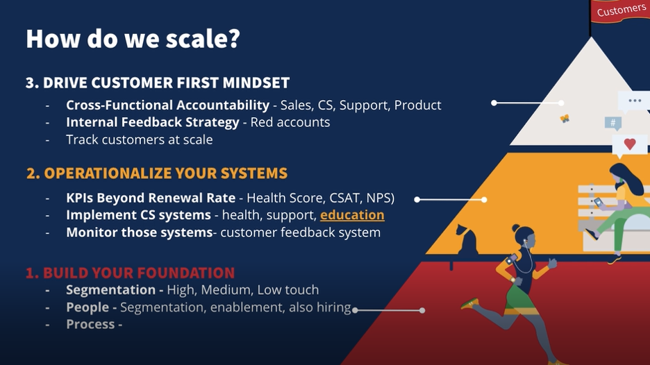 Image of a three part triangle with the title How do we scale? The first section points to the top of the triangle with the words: Drive customer-first mindset, cross-functional accountability (sales, CS, support, Product). The second portion of the triangle reads, operationalize your systems, and the third portion of the triangle is build your foundation.