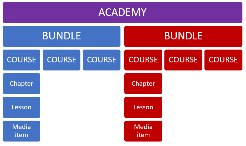 Using learning sequences to set up your entire online school