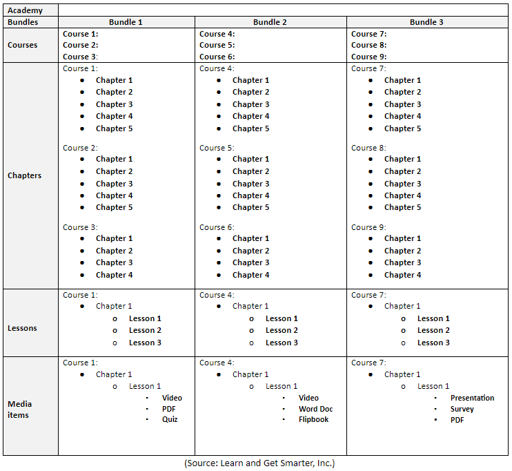A template for planning learning sequences for an online school