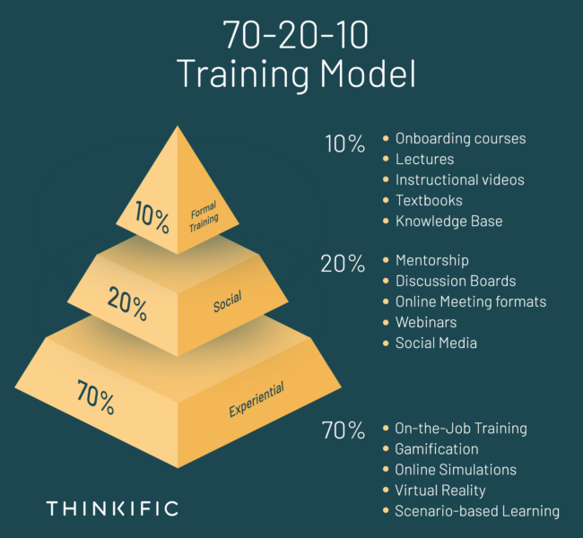 A pyramid that breaks down the 70-20-10 learning model percentages with examples