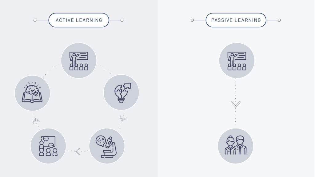 Graphic displaying the difference between passive and active learning